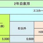 軽自動車の重量税額一覧(2年自家用)