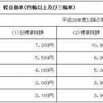 平成28年度以降の軽自動車税額