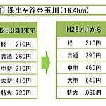 高速道路料金の新旧比較表