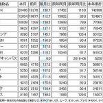 平成28年9月の軽自動車(新車)登録台数