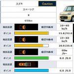 自動ブレーキの評価が高い軽自動車