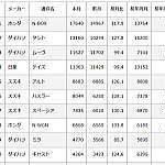 平成29年1月の軽自動車販売台数