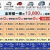車検の速太郎 車検料金表