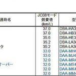 軽自動車のJC08モード燃費一覧