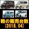 平成30年4月 軽自動車販売台数 ランキング