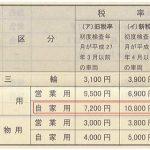 税率(年税額)