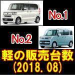 平成30年8月 軽登録販売台数 トップ15