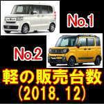 平成30年12月 軽登録販売台数 トップ15